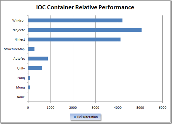 IOC Container Performance